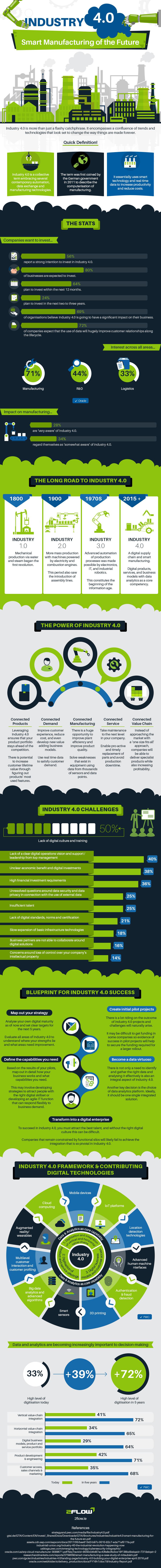 Industry 4.0 & Smart Manufacturing Explained