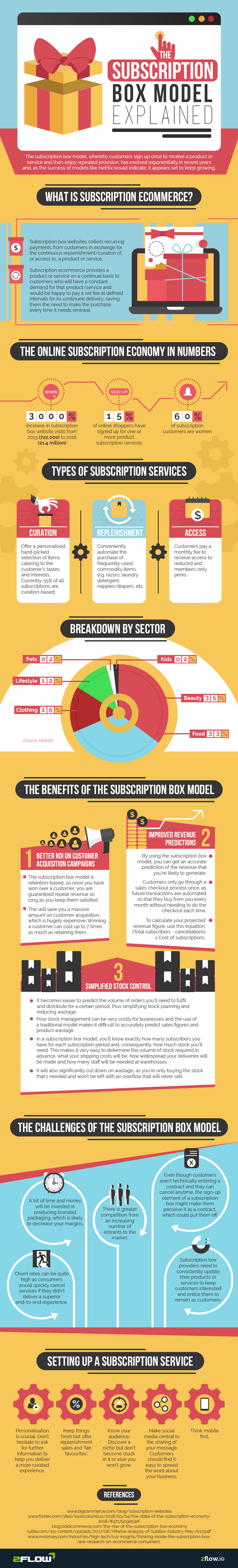 The Subscription Box Model Explained